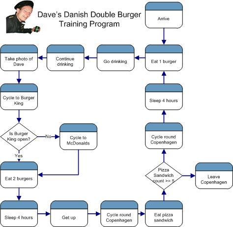 Dave's Danish Double Burger Training Program